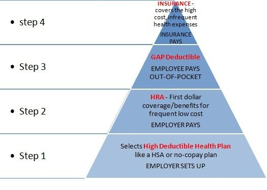 FSA, HRA, HSA, Arizona health insurance, Arizona medical insurance