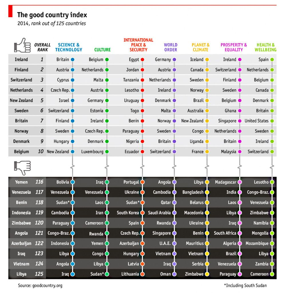 Top rankings of good countries