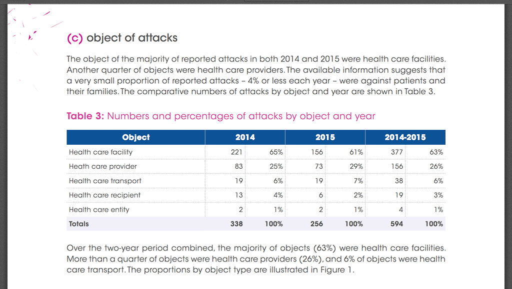 graph from report on attacks against healthcare workers around the globe