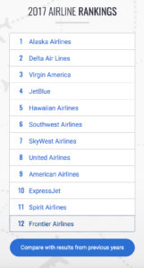 Passenger satisfaction awards index travel