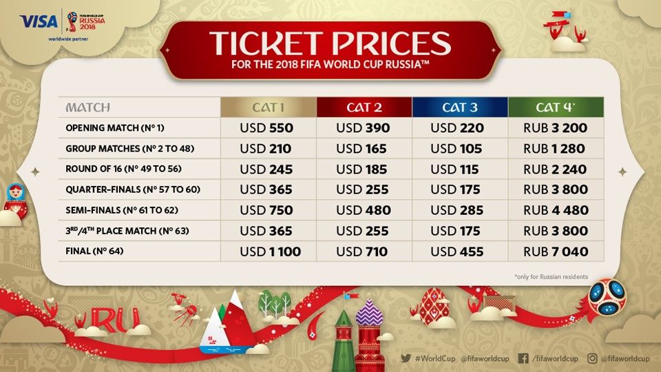 FIFA World Cup Ticket prices in Dollars