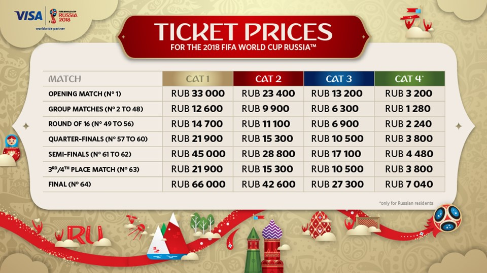 Ticket prices for FIFA World Cup games in rubles