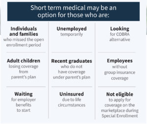 Some reasons for short-term health insurance