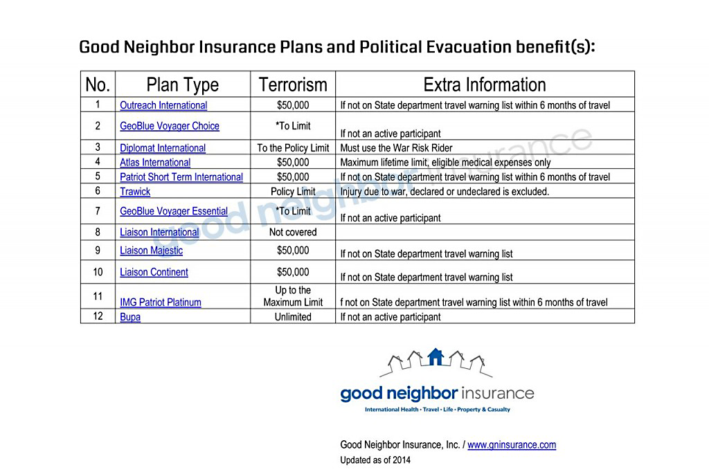chart showing kidnapping related travel insurance benefits